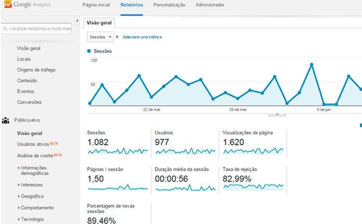 Principais Métricas Google Analytics