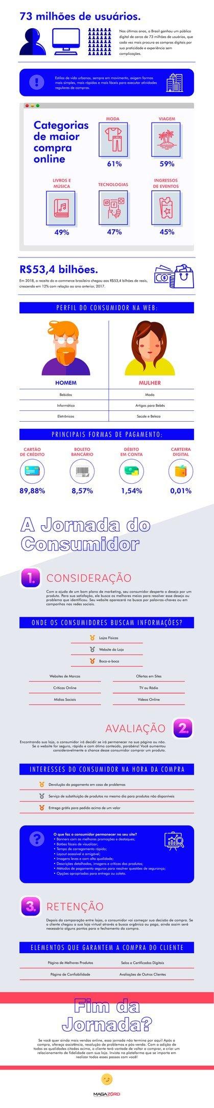 Infográfico sobre a jornada do cliente