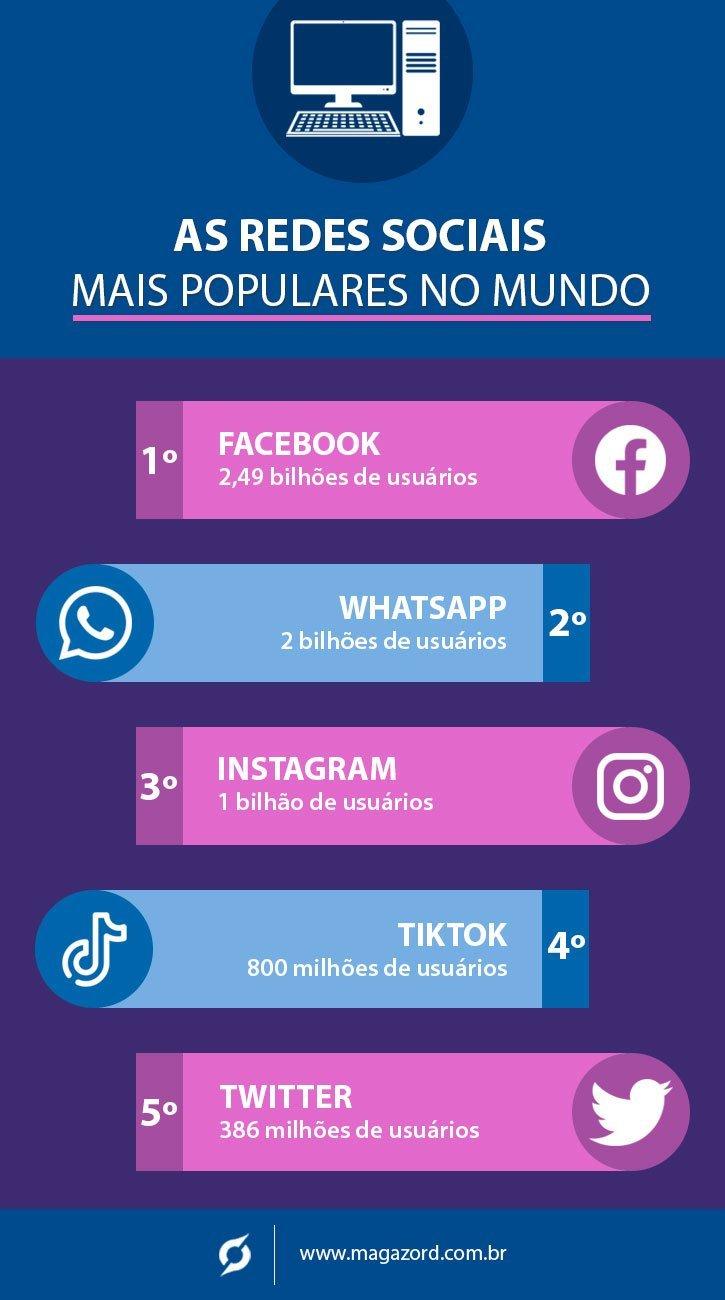Infográfico Usuários Redes Sociais